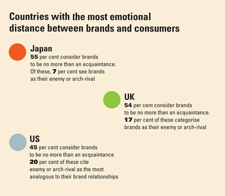 Countries with the most emotional distance between brands and consumers
