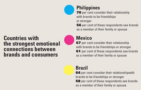 Countries with the strongest emotional connections between brands and consumers