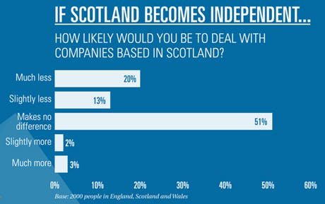 Independence and dealing with scottish companies