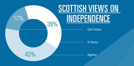 Scottish views on independence
