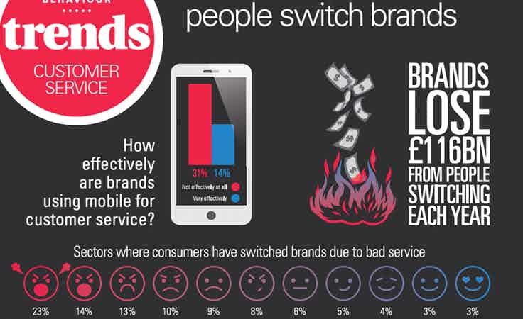 Customers switching brands trends