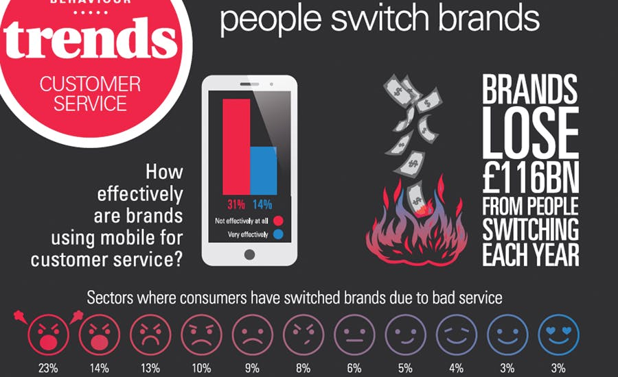 Customer services and why people switch brands