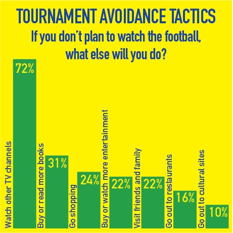 Tactics to avoid the world cup
