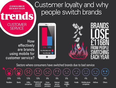 Consumer loyalty trends