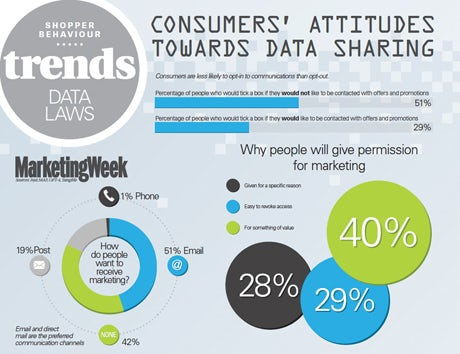 Data sharing trends
