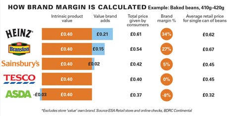 How brand margin is calculated