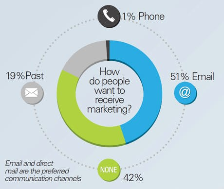 How do people want to receive marketing