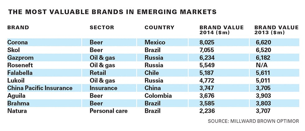 Most valuable emerging markets