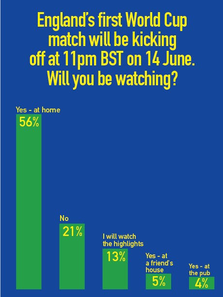 Percentage of people watching England's first world cup game