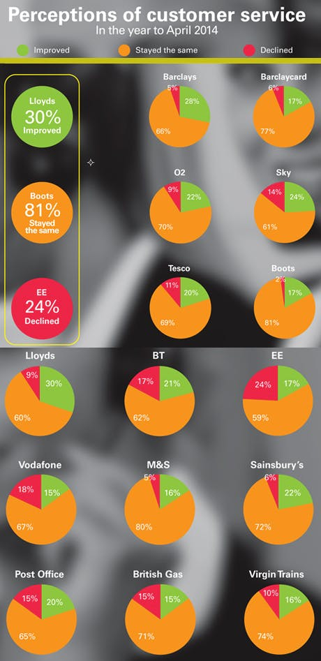 Perceptions of customer service in the year to April 2014