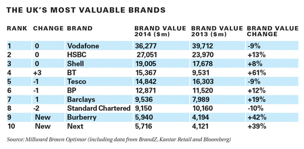 UKs most valuable brands 2014