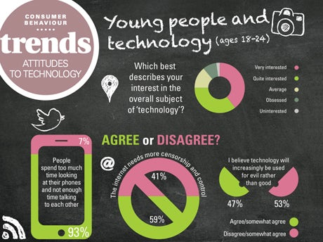 Young people and technology