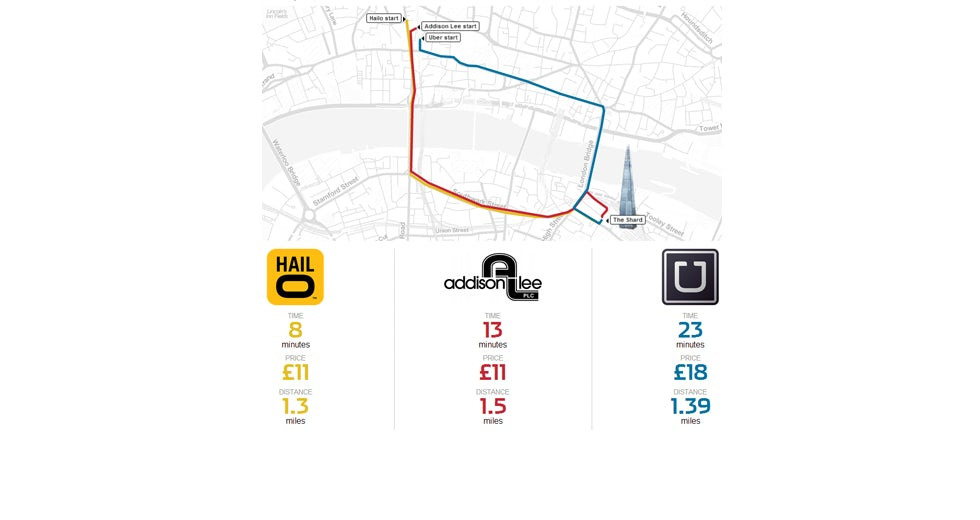WSJ taxi journey comparison