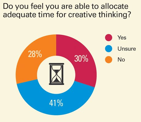 Allocating time for creative thinking