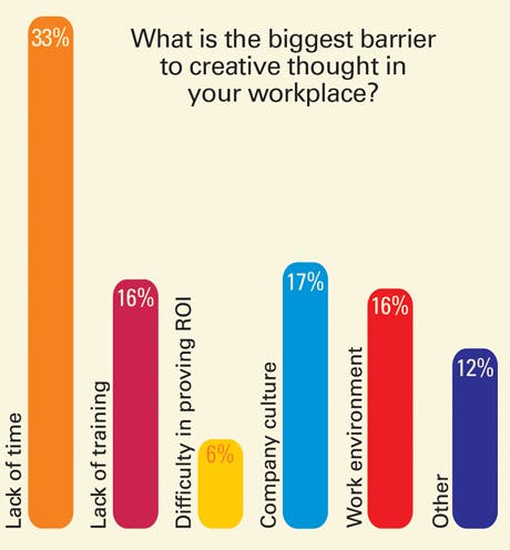 Barriers to creativity in workplace