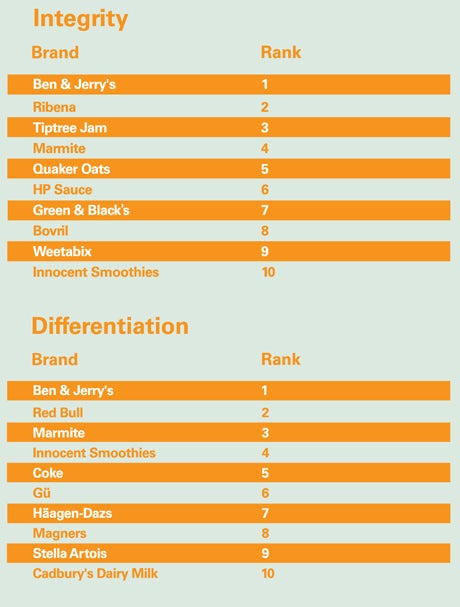 Brand integrity and differentiation