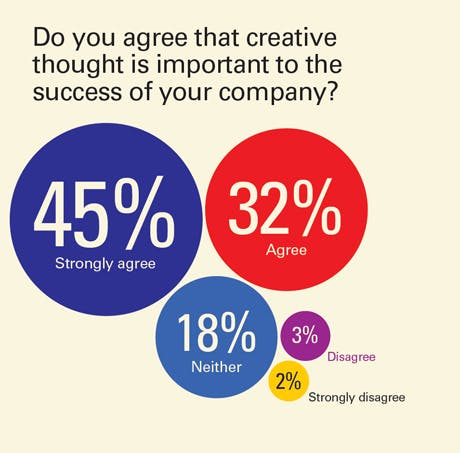 Importance of creativty to company