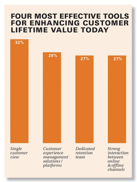 Four most effective tools for enhancing customer lifetime value today