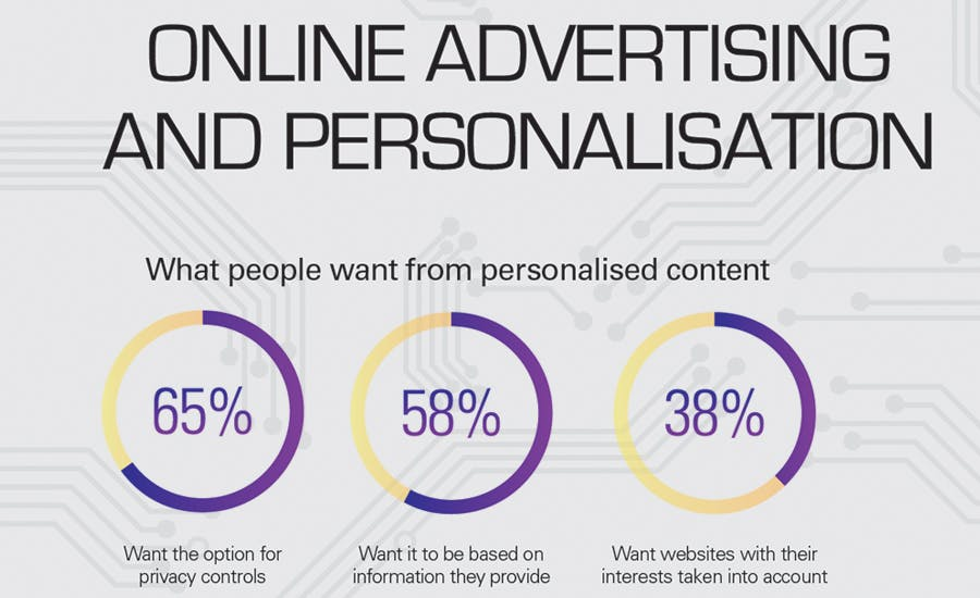 Online advertising and personalisation trends