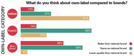 Own labels compared to brands