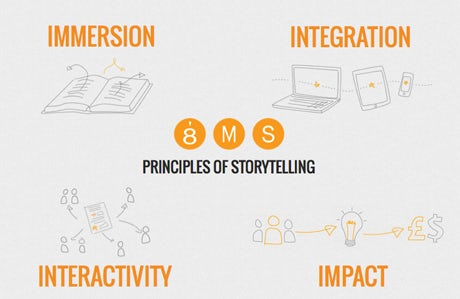 principles of storytelling
