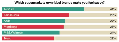 Supermarkets own label brands inforgraphic