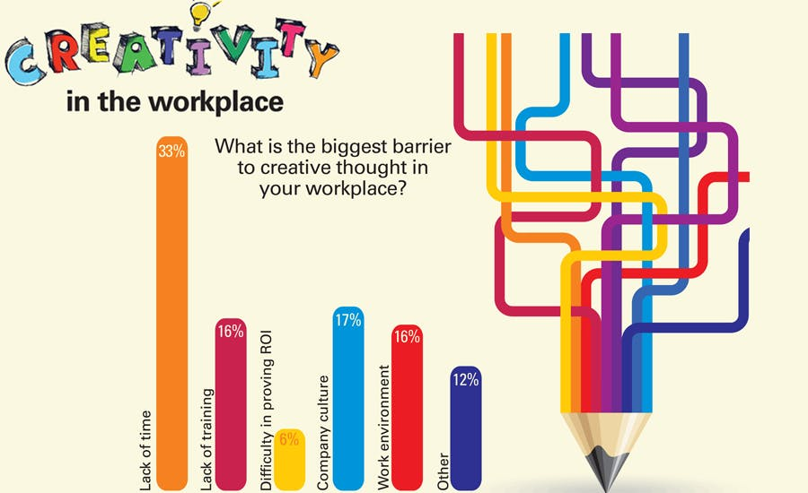 Is your brand's workplace creative enough?