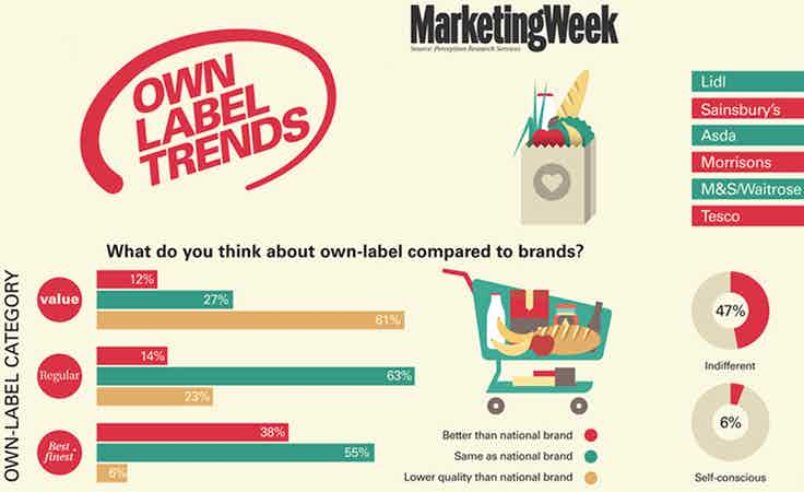 Trends own label brands index 900