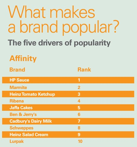 What makes a brand popular trends