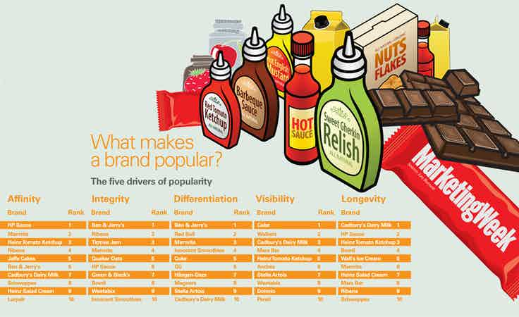 What makes brands popular
