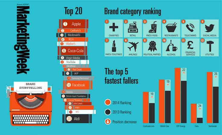Brand storytelling trends