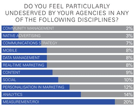 Do you feel undeserved by agencies on specific marketing disciplines