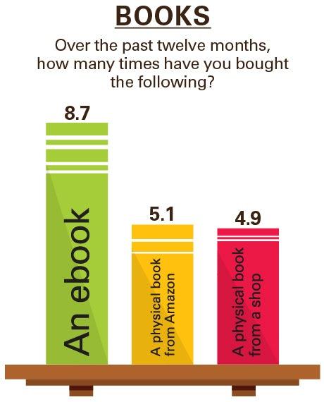 Trends Digital methods books