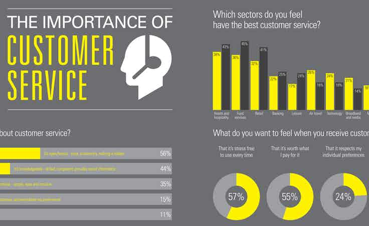 The importance of customer service trends