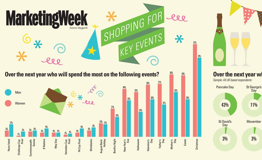 Trends shopping for key events