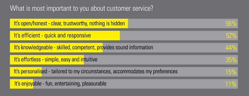 What is most important to the public about customer service