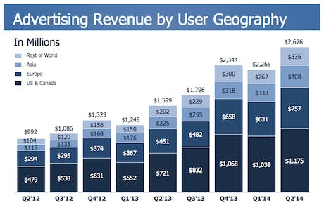 Facebook ad revenue by user geography