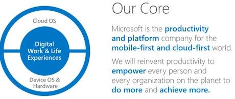 Microsoft Core 2014