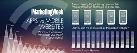 Apps vs mobile websites trends