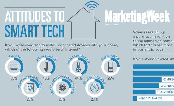 Attitudes to smart technology trends