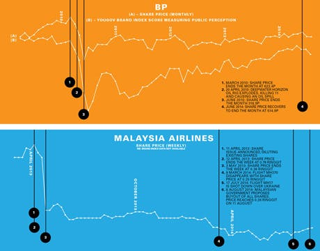 BP Malaysia Airline share price table