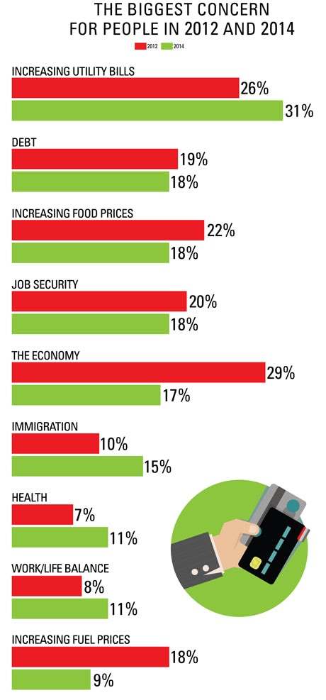 Biggest concerns for people 2012 and 2014