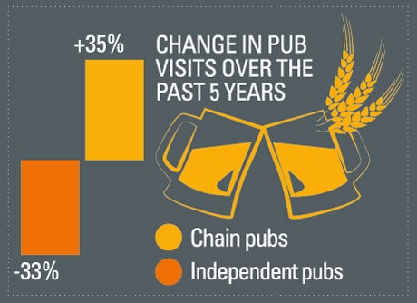 Change in type of pub visits since 2009