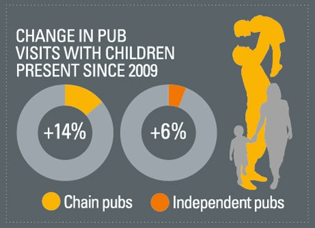 Changes in the number of pub visits with children since 2009