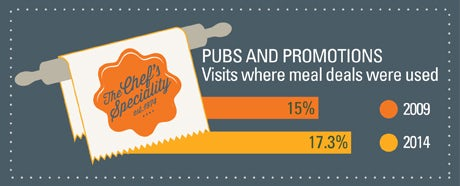 Chart showing percentage of pub visits where meal deals were used