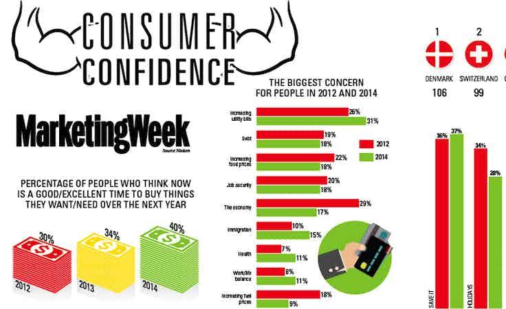 Consumer confidence trends