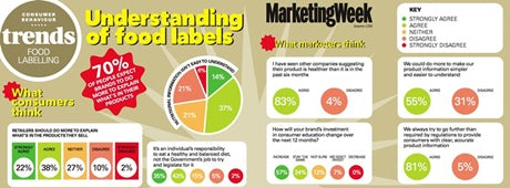 Food label trends