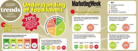 Food label trends