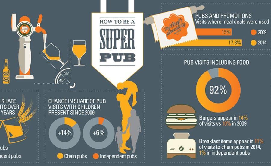How to be a super pub