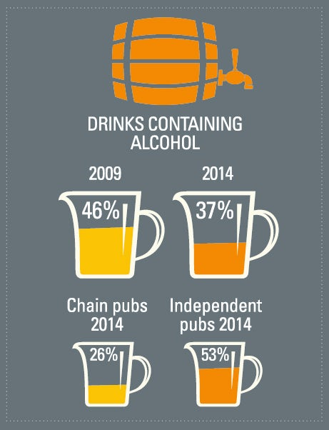 Percentage of drinks served at pubs containing alcohol infographic